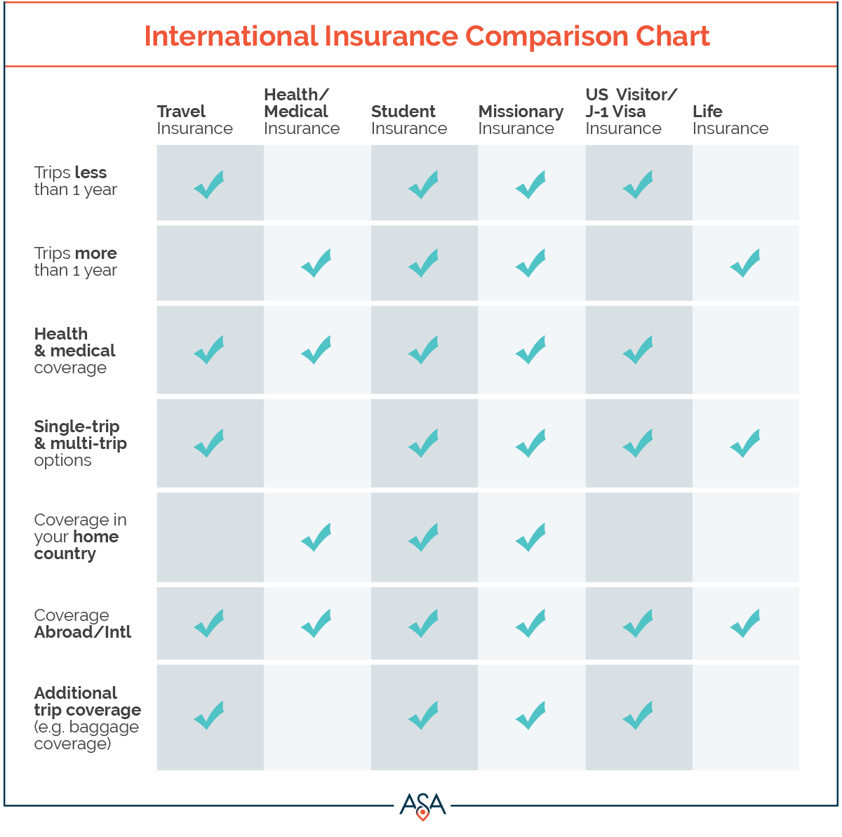 International Insurance Comparison Chart Asa