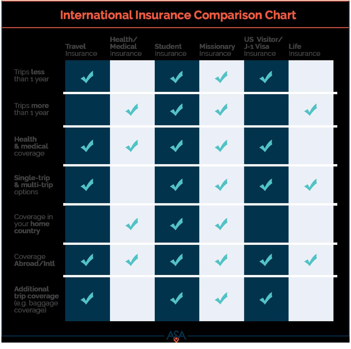 International Insurance Comparison Chart Jan 23 2018